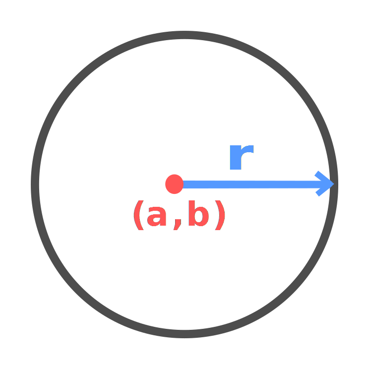 circle with center and radius marked